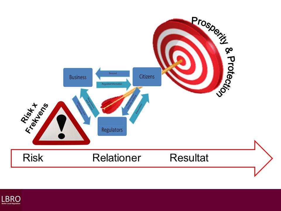 Risk x Frekvens Risk Relationer Resultat