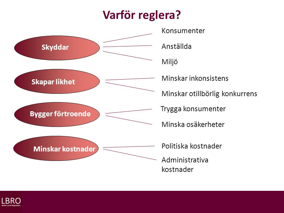 Skyddar Skapar likhet Minskar kostnader Konsumenter Anställda Miljö Minska osäkerheter Minskar inkonsistens Minskar otillbörlig konkurrens Politiska kostnader Administrativa kostnader Bygger förtroende Trygga konsumenter Varför reglera