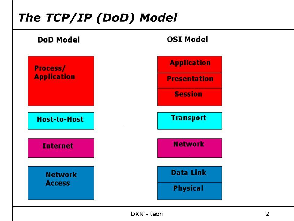 DKN - teori3 Inkapsling av data