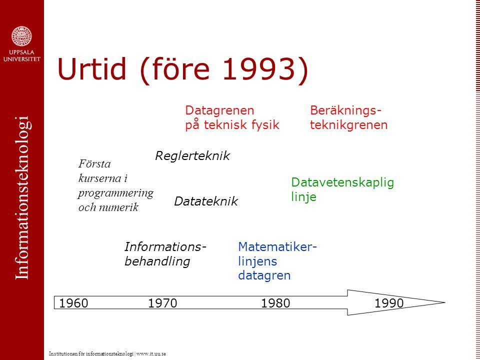 Informationsteknologi Institutionen för informationsteknologi | www.it.uu.se Urtid (före 1993) Datagrenen på teknisk fysik Matematiker- linjens datagren Beräknings- teknikgrenen Datavetenskaplig linje 1970198019901960 Informations- behandling Datateknik Reglerteknik Första kurserna i programmering och numerik