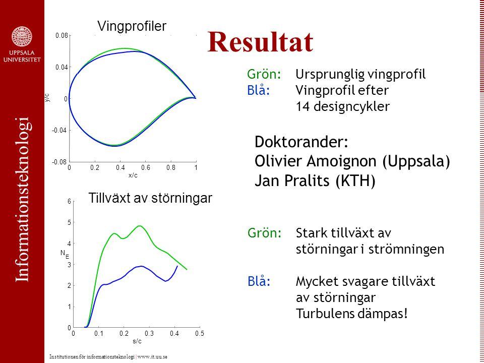 Informationsteknologi Institutionen för informationsteknologi | www.it.uu.se Resultat 00.20.40.60.81 -0.08 -0.04 0 0.04 0.08 y/c x/c Vingprofiler 00.10.20.30.40.5 0 1 2 3 4 5 6 N E s/c Tillväxt av störningar Grön:Ursprunglig vingprofil Blå: Vingprofil efter 14 designcykler Grön:Stark tillväxt av störningar i strömningen Blå: Mycket svagare tillväxt av störningar Turbulens dämpas.