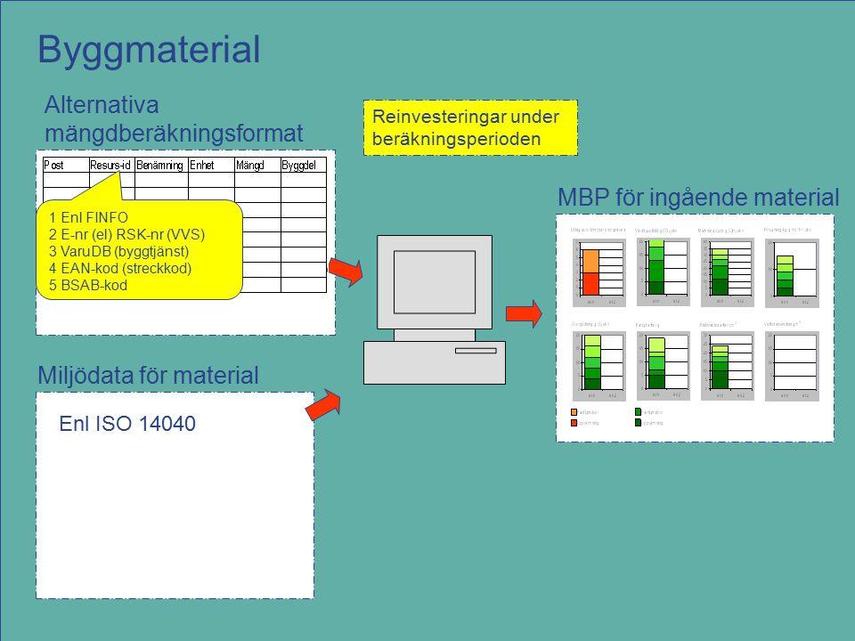 MBP för ingående material Alternativa mängdberäkningsformat Miljödata för material Reinvesteringar under beräkningsperioden Byggmaterial Enl ISO 14040 1 Enl FINFO 2 E-nr (el) RSK-nr (VVS) 3 VaruDB (byggtjänst) 4 EAN-kod (streckkod) 5 BSAB-kod