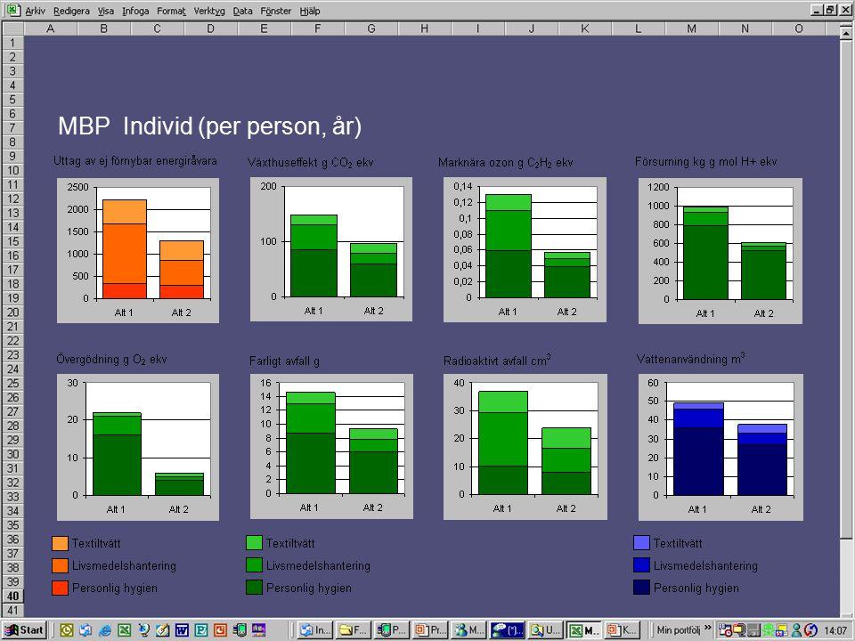 MBP Individ (per person, år)