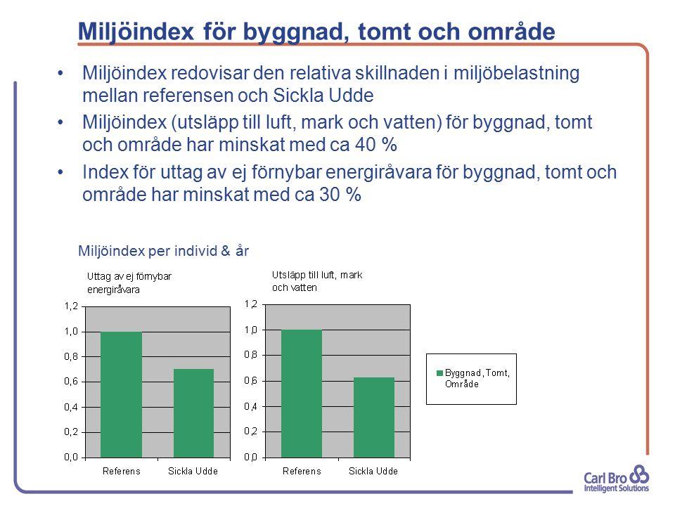 Miljöindex för byggnad, tomt och område Miljöindex redovisar den relativa skillnaden i miljöbelastning mellan referensen och Sickla Udde Miljöindex (utsläpp till luft, mark och vatten) för byggnad, tomt och område har minskat med ca 40 % Index för uttag av ej förnybar energiråvara för byggnad, tomt och område har minskat med ca 30 % Miljöindex per individ & år