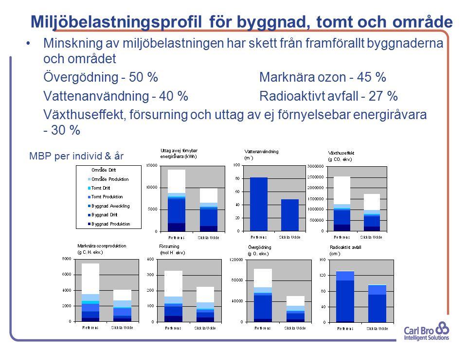 Miljöbelastningsprofil för byggnad, tomt och område Minskning av miljöbelastningen har skett från framförallt byggnaderna och området Övergödning - 50 % Marknära ozon - 45 % Vattenanvändning - 40 %Radioaktivt avfall - 27 % Växthuseffekt, försurning och uttag av ej förnyelsebar energiråvara - 30 % MBP per individ & år