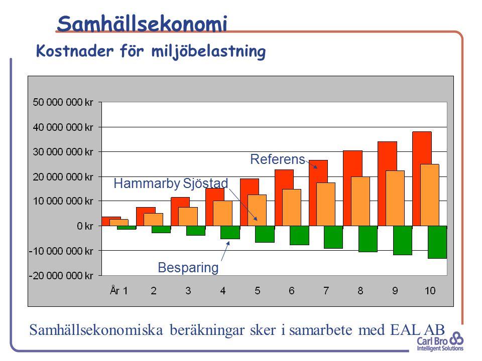 Samhällsekonomiska beräkningar sker i samarbete med EAL AB Kostnader för miljöbelastning Samhällsekonomi Referens Hammarby Sjöstad Besparing