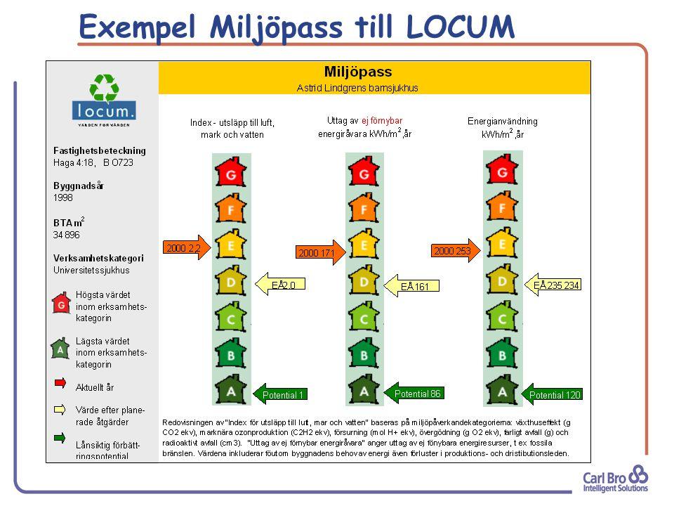 Exempel Miljöpass till LOCUM