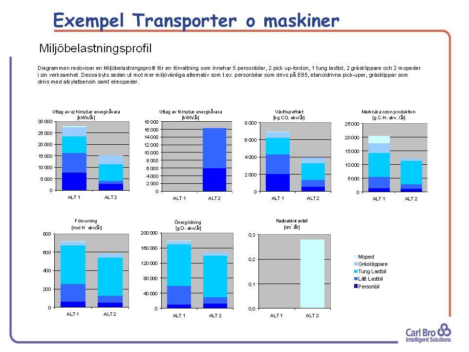 Exempel Transporter o maskiner