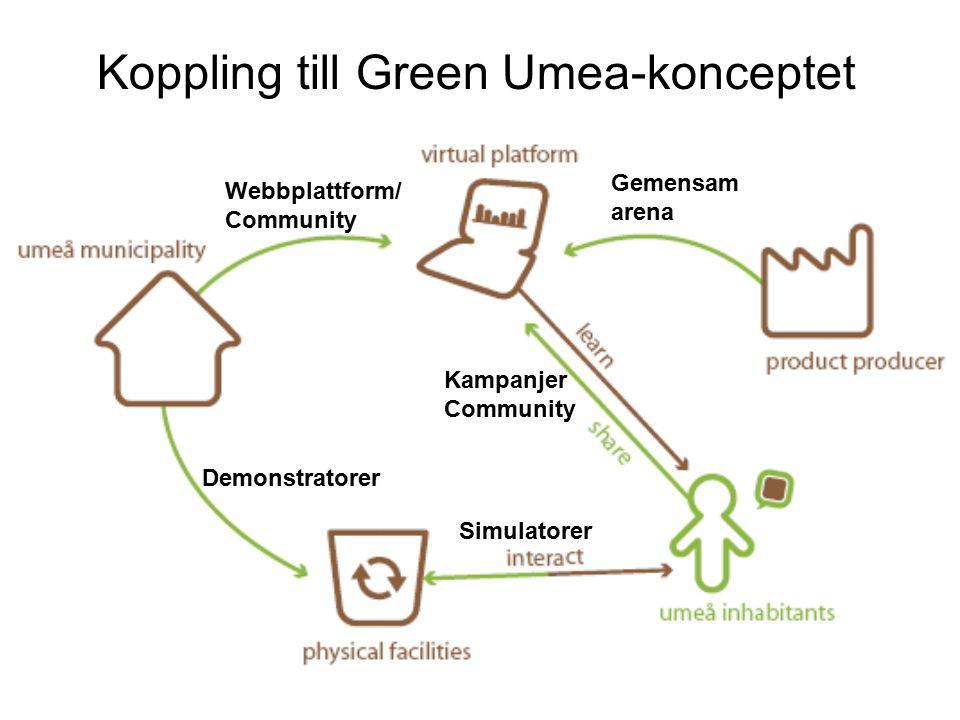 Demonstratorer Simulatorer Kampanjer Community Webbplattform/ Community Gemensam arena Koppling till Green Umea-konceptet