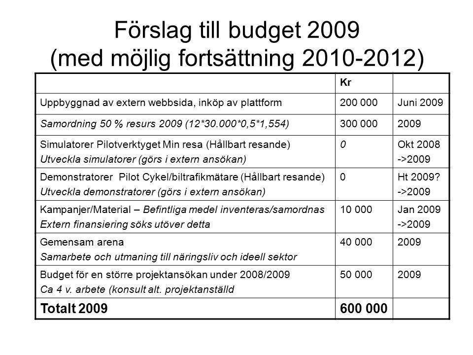 Förslag till budget 2009 (med möjlig fortsättning 2010-2012) Kr Uppbyggnad av extern webbsida, inköp av plattform200 000Juni 2009 Samordning 50 % resurs 2009 (12*30.000*0,5*1,554)300 0002009 Simulatorer Pilotverktyget Min resa (Hållbart resande) Utveckla simulatorer (görs i extern ansökan) 0Okt 2008 ->2009 Demonstratorer Pilot Cykel/biltrafikmätare (Hållbart resande) Utveckla demonstratorer (görs i extern ansökan) 0Ht 2009.