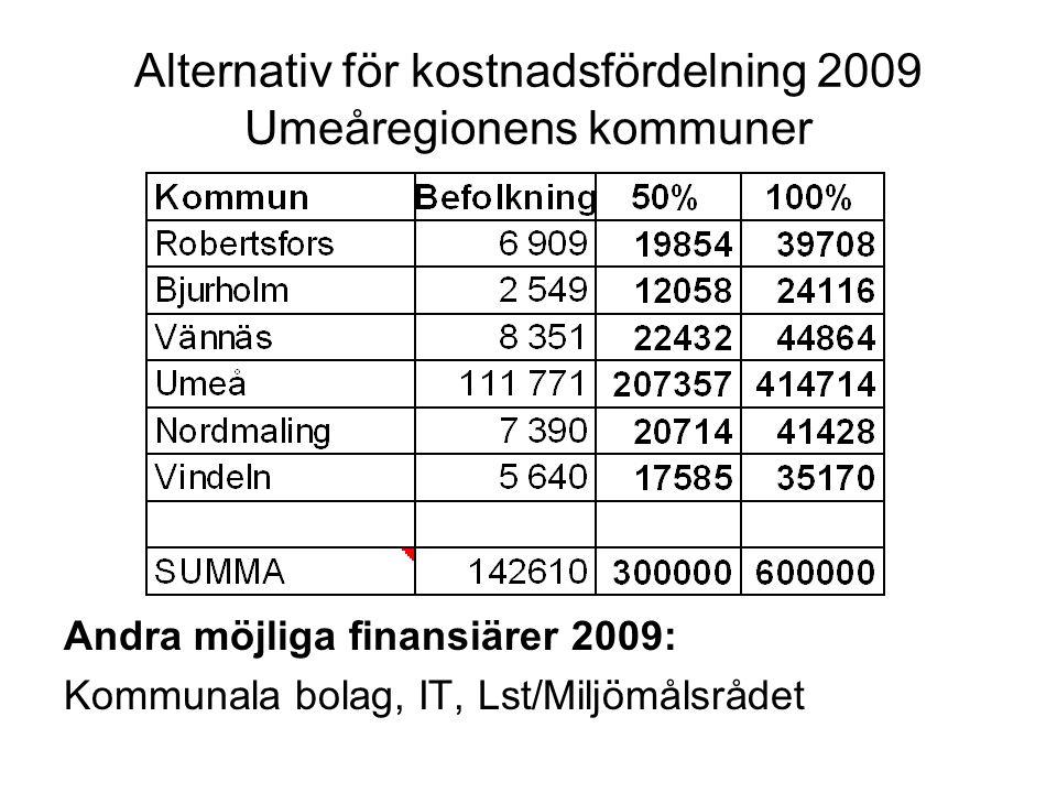 Alternativ för kostnadsfördelning 2009 Umeåregionens kommuner Andra möjliga finansiärer 2009: Kommunala bolag, IT, Lst/Miljömålsrådet