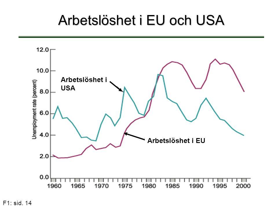 F1: sid. 14 Arbetslöshet i EU och USA Arbetslöshet i USA Arbetslöshet i EU