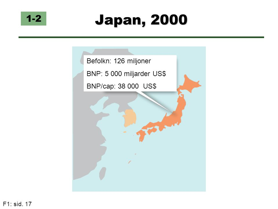 F1: sid. 17 Japan, 2000 1-2 Befolkn: 126 miljoner BNP: 5 000 miljarder US$ BNP/cap: 38 000 US$