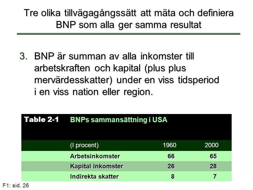 F1: sid. 26 Tre olika tillvägagångssätt att mäta och definiera BNP som alla ger samma resultat 3.BNP är summan av alla inkomster till arbetskraften oc