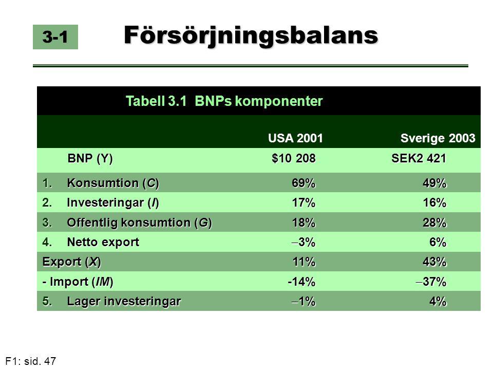 F1: sid. 47 Försörjningsbalans 3-1 Tabell 3.1 BNPs komponenter USA 2001 Sverige 2003 BNP (Y) $10 208 SEK2 421 1.Konsumtion (C) 69% 49% 2.Investeringar