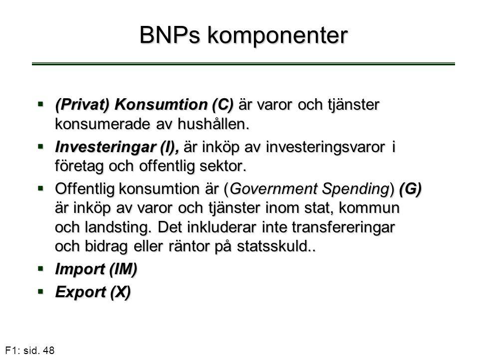 F1: sid. 48 BNPs komponenter  (Privat) Konsumtion (C) är varor och tjänster konsumerade av hushållen.  Investeringar (I), är inköp av investeringsva