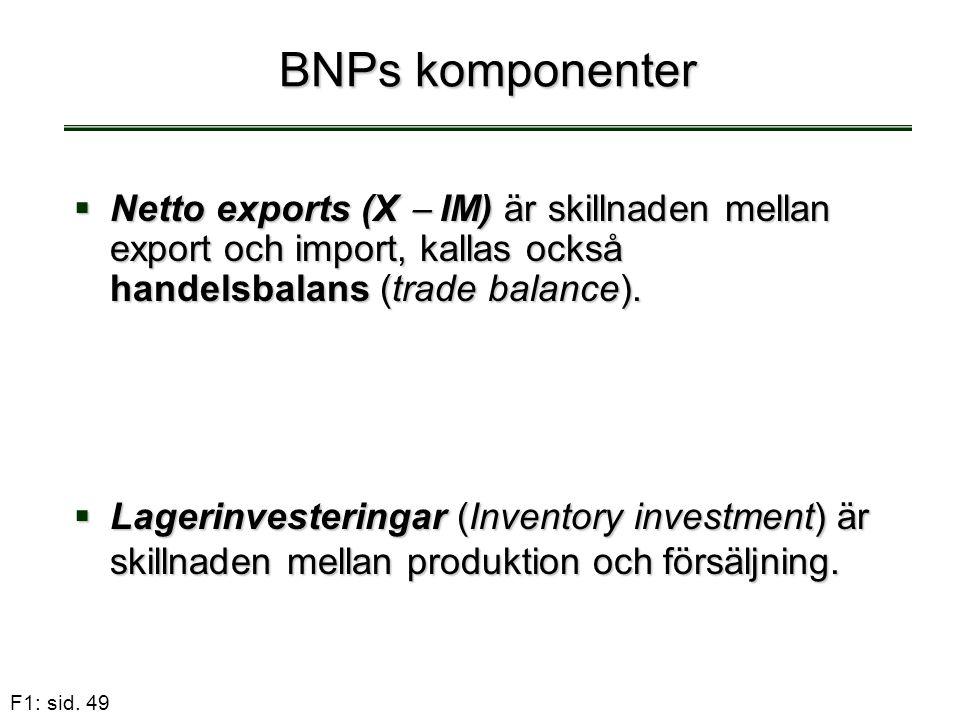 F1: sid. 49 BNPs komponenter  Netto exports (X  IM) är skillnaden mellan export och import, kallas också handelsbalans (trade balance).  Lagerinves