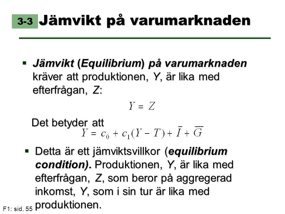 F1: sid. 55 Jämvikt på varumarknaden  Jämvikt (Equilibrium) på varumarknaden kräver att produktionen, Y, är lika med efterfrågan, Z: 3-3 Det betyder