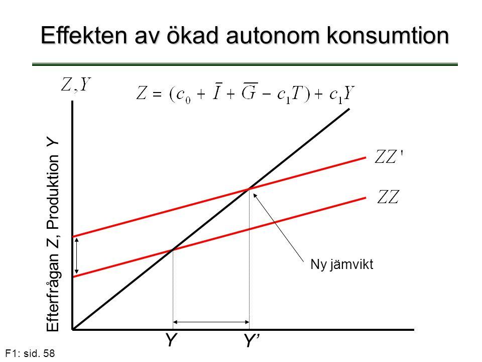 F1: sid. 58 Effekten av ökad autonom konsumtion Y Efterfrågan Z, Produktion Y Ny jämvikt Y'