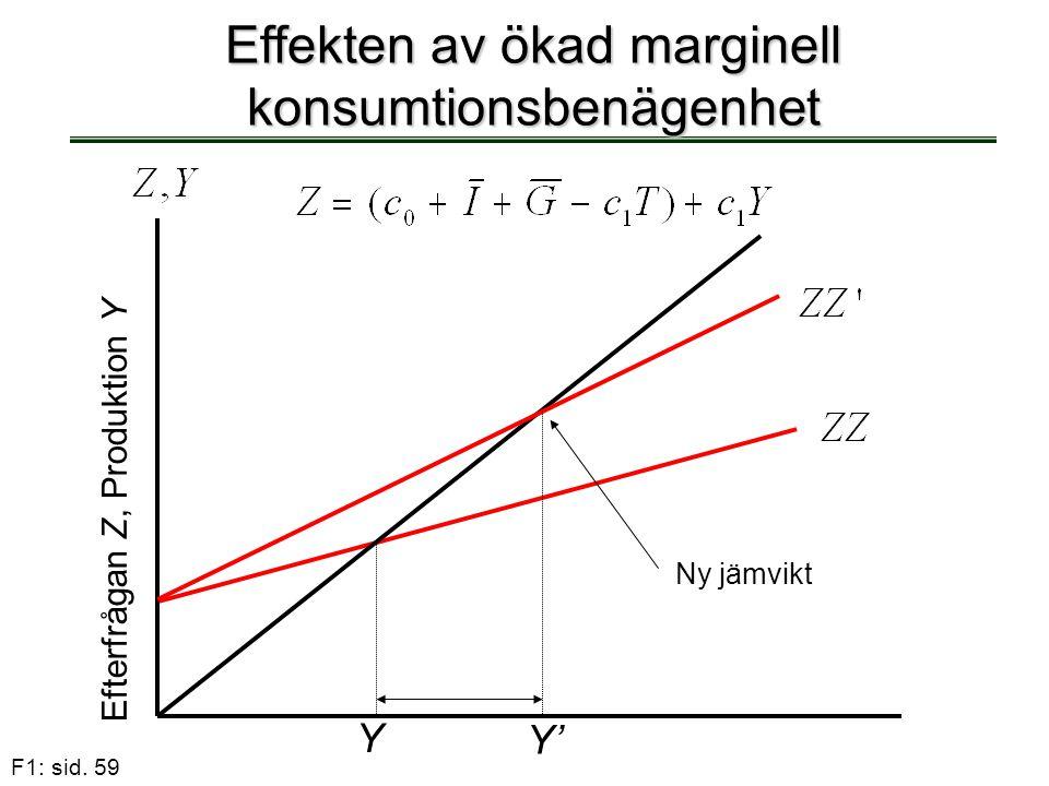 F1: sid. 59 Effekten av ökad marginell konsumtionsbenägenhet Y Efterfrågan Z, Produktion Y Ny jämvikt Y'