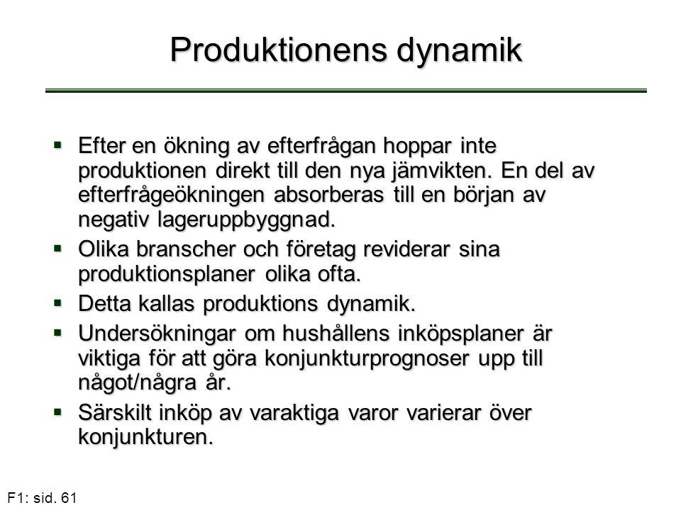 F1: sid. 61 Produktionens dynamik  Efter en ökning av efterfrågan hoppar inte produktionen direkt till den nya jämvikten. En del av efterfrågeökninge