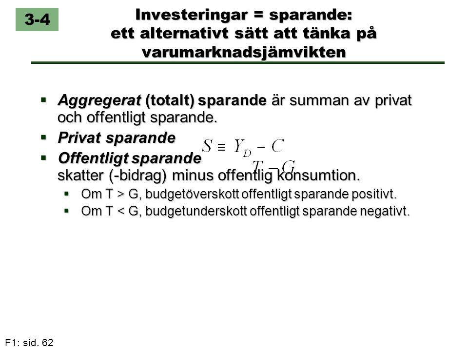 F1: sid. 62 Investeringar = sparande: ett alternativt sätt att tänka på varumarknadsjämvikten  Aggregerat (totalt) sparande är summan av privat och o