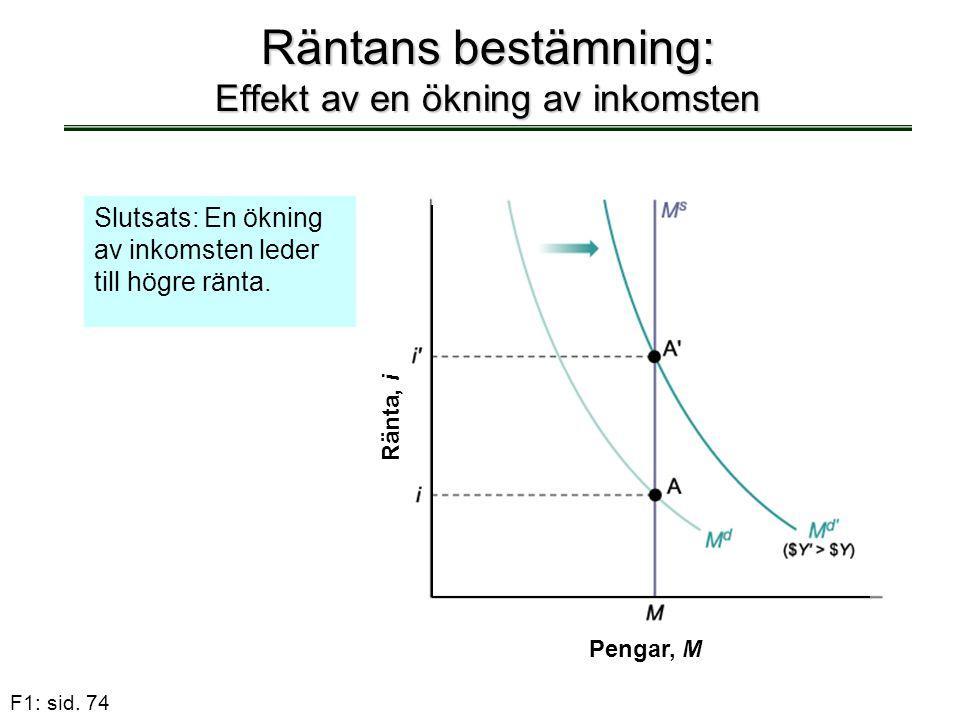 F1: sid. 74 Räntans bestämning: Effekt av en ökning av inkomsten Slutsats: En ökning av inkomsten leder till högre ränta. Pengar, M Ränta, i