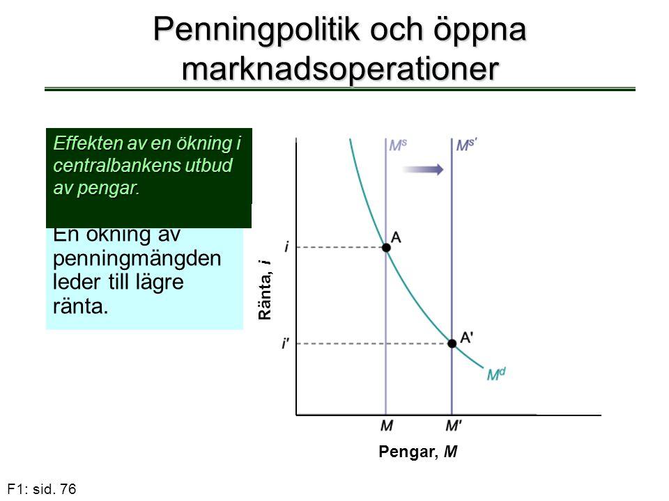 F1: sid. 76 Penningpolitik och öppna marknadsoperationer En ökning av penningmängden leder till lägre ränta. Effekten av en ökning i centralbankens ut