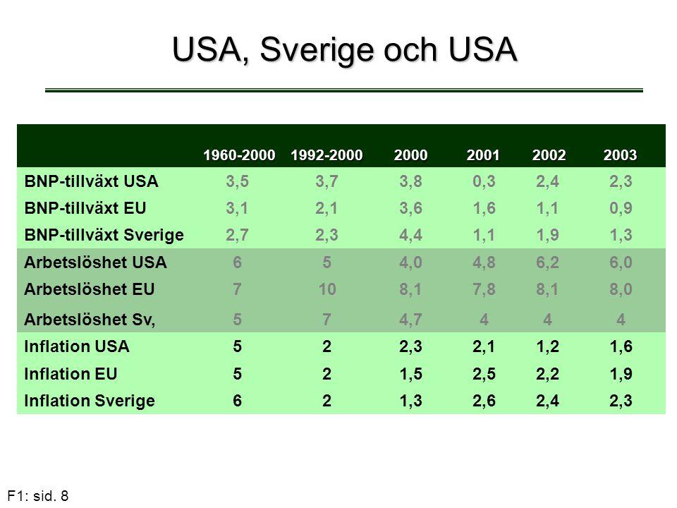 F1: sid. 8 USA, Sverige och USA 1960-2000 1960-20001992-2000 20002001 2002 20022003 BNP-tillväxt USA3,53,73,83,80,30,32,42,42,3 BNP-tillväxt EU3,12,13