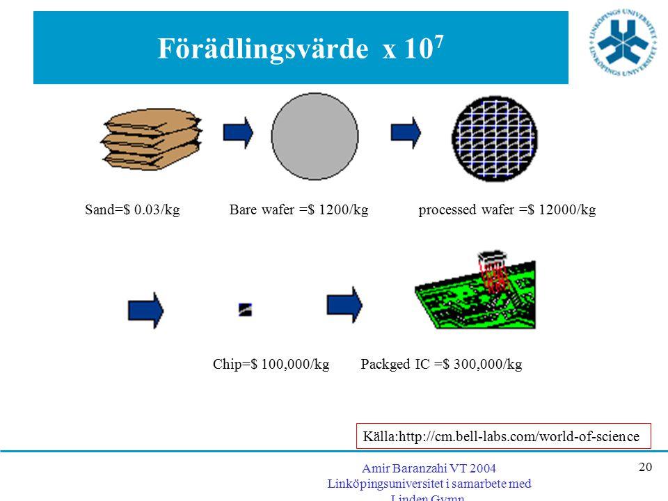 Amir Baranzahi VT 2004 Linköpingsuniversitet i samarbete med Linden Gymn. 20 Förädlingsvärde x 10 7 Sand=$ 0.03/kg Bare wafer =$ 1200/kg processed waf