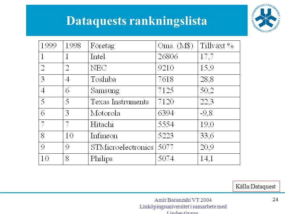 Amir Baranzahi VT 2004 Linköpingsuniversitet i samarbete med Linden Gymn. 24 Dataquests rankningslista Källa:Dataquest