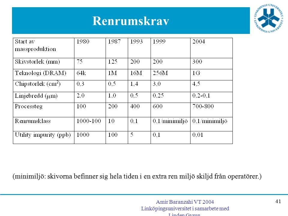 Amir Baranzahi VT 2004 Linköpingsuniversitet i samarbete med Linden Gymn. 41 Renrumskrav (minimiljö: skivorna befinner sig hela tiden i en extra ren m