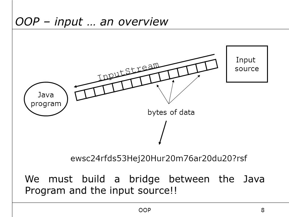 OOP8 OOP – input … an overview Java program InputStream bytes of data ewsc24rfds53Hej20Hur20m76ar20du20?rsf Input source We must build a bridge between the Java Program and the input source!!