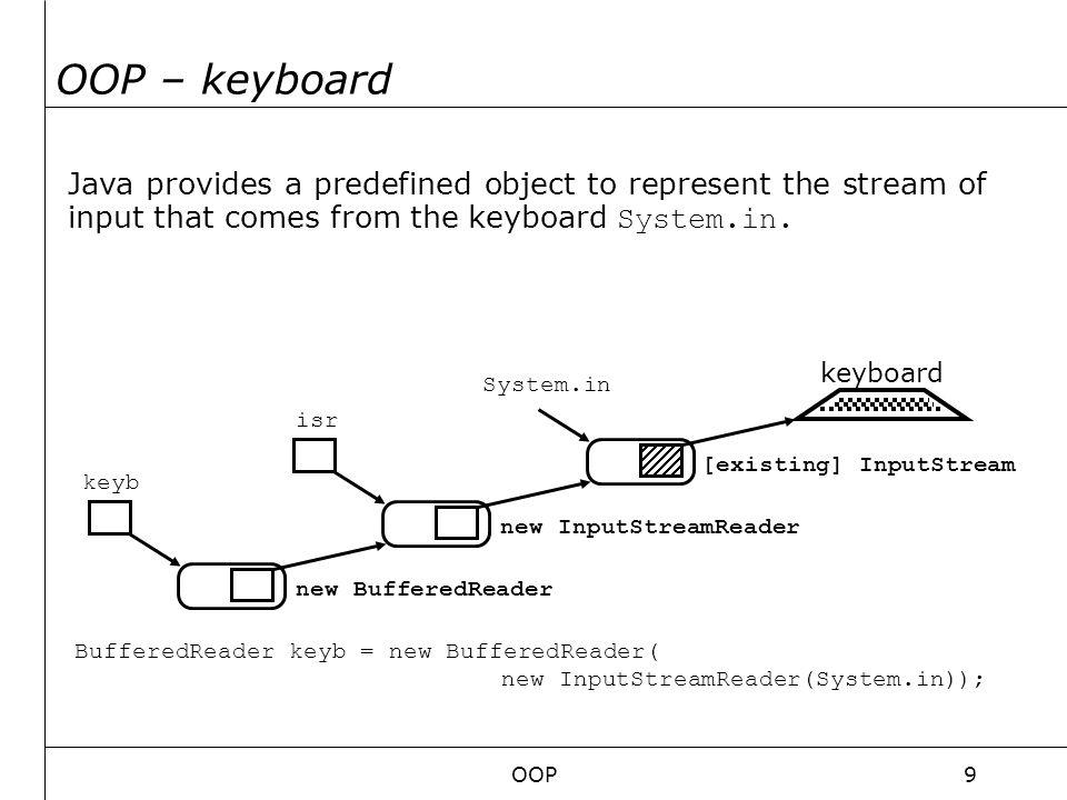 OOP20 GUI LayoutManagers ett urval BorderLayout innehåller 5 områden( NORTH, SOUTH, WEST, EAST, CENTER) Bra grundlayoutBorderLayout GridLayout (ett rutnät av rader och kolumner)GridLayout Flowlayout (Kontrollkomponenterna läggs till efterhand bra för knappar)Flowlayout Layouter kan appliceras på Containers/Behållare som JFrame, JPanel mfl