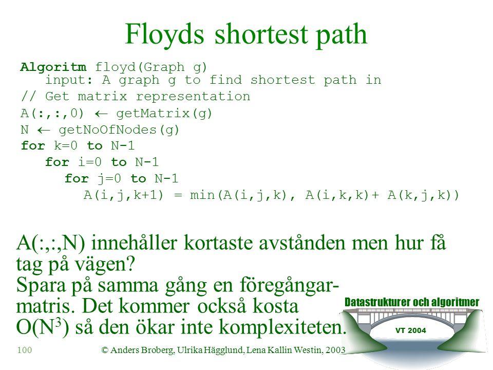 Datastrukturer och algoritmer VT 2004 100© Anders Broberg, Ulrika Hägglund, Lena Kallin Westin, 2003 Floyds shortest path Algoritm floyd(Graph g) input: A graph g to find shortest path in // Get matrix representation A(:,:,0)  getMatrix(g) N  getNoOfNodes(g) for k=0 to N-1 for i=0 to N-1 for j=0 to N-1 A(i,j,k+1) = min(A(i,j,k), A(i,k,k)+ A(k,j,k)) A(:,:,N) innehåller kortaste avstånden men hur få tag på vägen.