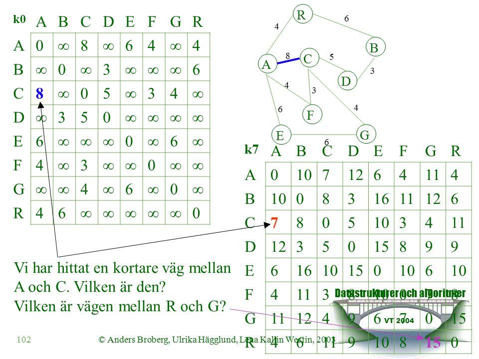 Datastrukturer och algoritmer VT 2004 102© Anders Broberg, Ulrika Hägglund, Lena Kallin Westin, 2003 k0 ABCDEFGR A0  8  64  4 B  0  3  6 C8  05  34  D  350  E6  0  6  F4  3  0  G  4  6  0  R46  0 k7 ABCDEFGR A01071264114 B100831611126 C7805103411 D1235015899 E61610150106 F4113810078 G11124967015 R46119108150 A R B F C D E G 4 6 8 5 3 4 3 4 6 6 Vi har hittat en kortare väg mellan A och C.