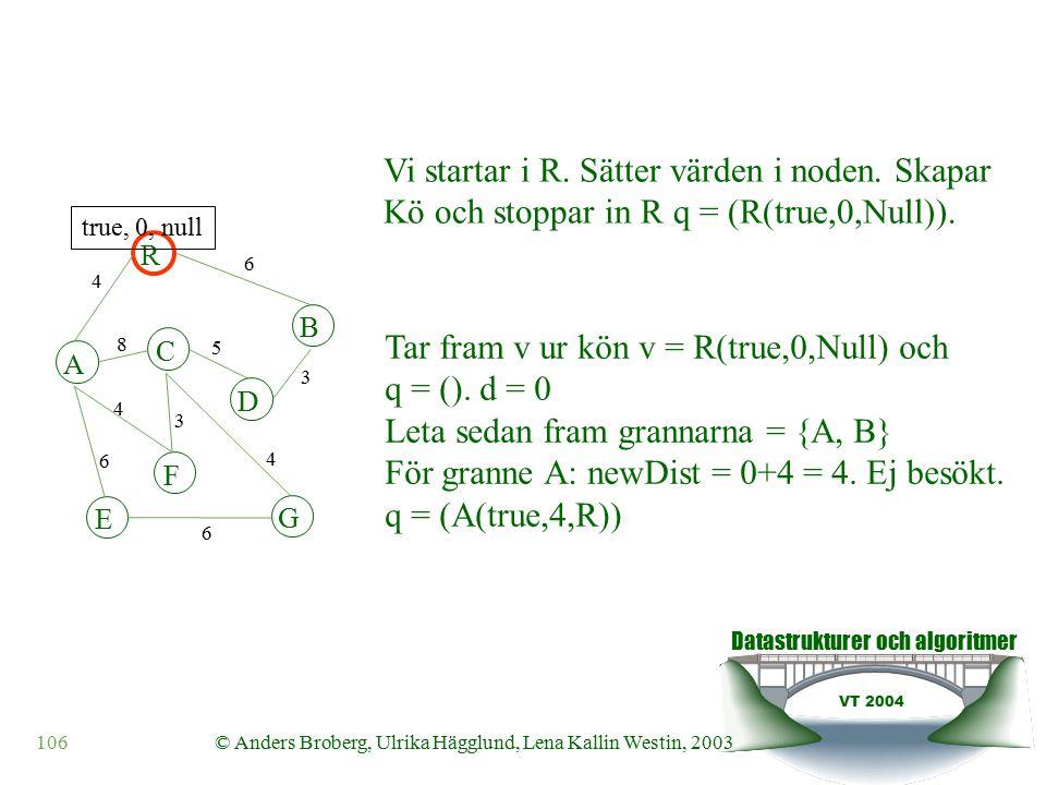 Datastrukturer och algoritmer VT 2004 106© Anders Broberg, Ulrika Hägglund, Lena Kallin Westin, 2003 Tar fram v ur kön v = R(true,0,Null) och q = ().