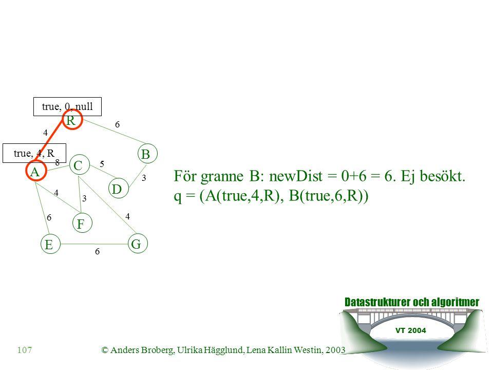 Datastrukturer och algoritmer VT 2004 107© Anders Broberg, Ulrika Hägglund, Lena Kallin Westin, 2003 A R B F C D E G 4 6 8 5 3 4 3 4 6 6 true, 0, null true, 4, R För granne B: newDist = 0+6 = 6.