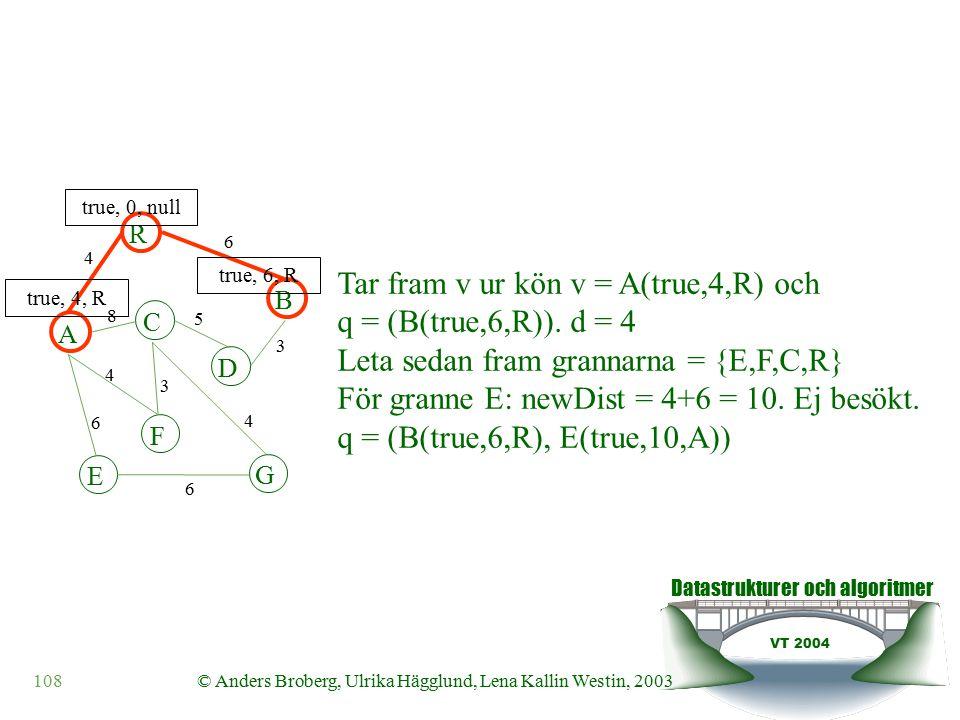 Datastrukturer och algoritmer VT 2004 108© Anders Broberg, Ulrika Hägglund, Lena Kallin Westin, 2003 A R B F C D E G 4 6 8 5 3 4 3 4 6 6 true, 0, null true, 4, R true, 6, R Tar fram v ur kön v = A(true,4,R) och q = (B(true,6,R)).