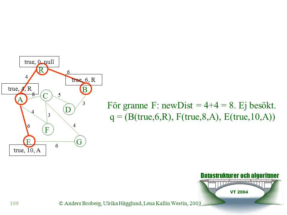 Datastrukturer och algoritmer VT 2004 109© Anders Broberg, Ulrika Hägglund, Lena Kallin Westin, 2003 A R B F C D E G 4 6 8 5 3 4 3 4 6 6 true, 0, null true, 4, R true, 10, A true, 6, R För granne F: newDist = 4+4 = 8.