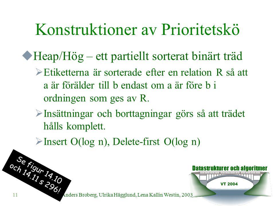 Datastrukturer och algoritmer VT 2004 11© Anders Broberg, Ulrika Hägglund, Lena Kallin Westin, 2003 Konstruktioner av Prioritetskö  Heap/Hög – ett partiellt sorterat binärt träd  Etiketterna är sorterade efter en relation R så att a är förälder till b endast om a är före b i ordningen som ges av R.