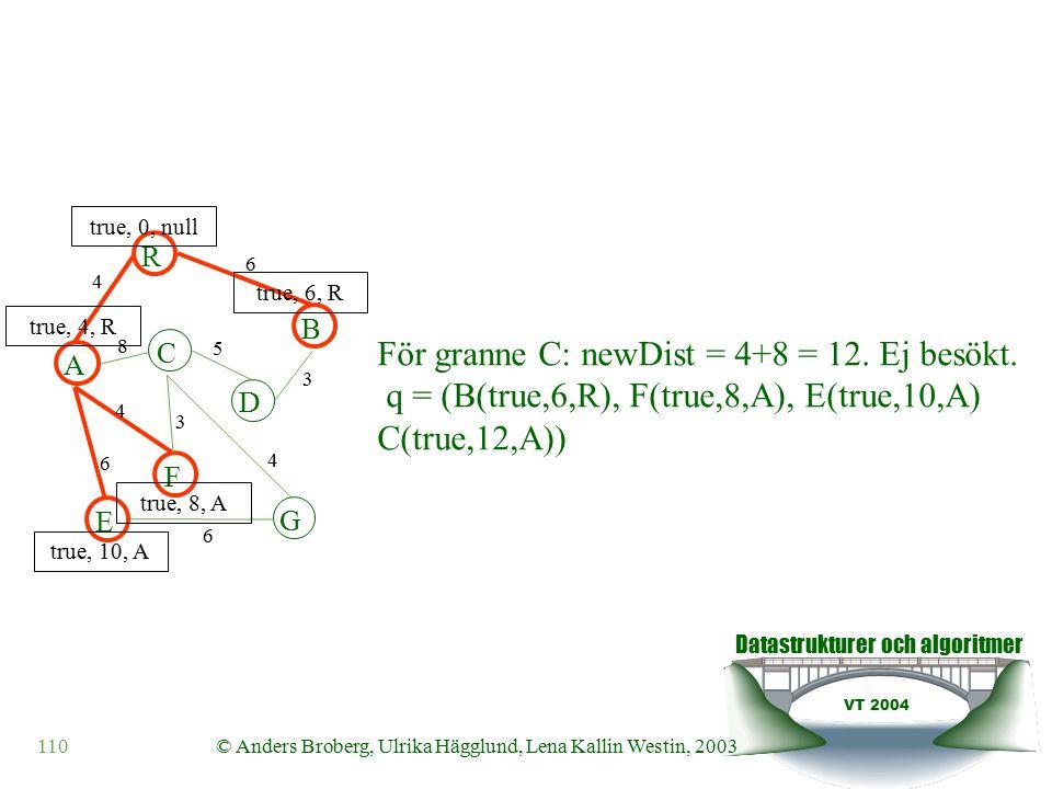 Datastrukturer och algoritmer VT 2004 110© Anders Broberg, Ulrika Hägglund, Lena Kallin Westin, 2003 A R B F C D E G 4 6 8 5 3 4 3 4 6 6 true, 0, null true, 4, R true, 6, R true, 10, A true, 8, A För granne C: newDist = 4+8 = 12.