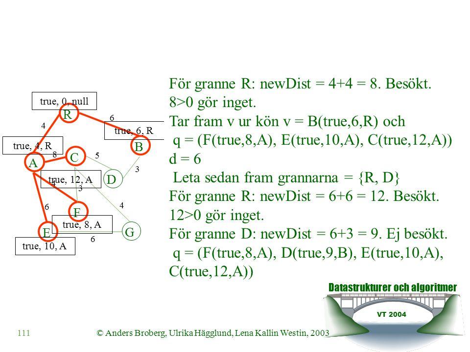 Datastrukturer och algoritmer VT 2004 111© Anders Broberg, Ulrika Hägglund, Lena Kallin Westin, 2003 A R B F C D E G 4 6 8 5 3 4 3 4 6 6 true, 0, null true, 4, R true, 6, R true, 10, A true, 8, A true, 12, A För granne R: newDist = 4+4 = 8.