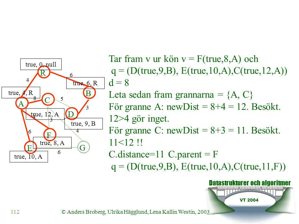 Datastrukturer och algoritmer VT 2004 112© Anders Broberg, Ulrika Hägglund, Lena Kallin Westin, 2003 A R B F C D E G 4 6 8 5 3 4 3 4 6 6 true, 0, null true, 4, R true, 6, R true, 10, A true, 8, A true, 12, A true, 9, B Tar fram v ur kön v = F(true,8,A) och q = (D(true,9,B), E(true,10,A),C(true,12,A)) d = 8 Leta sedan fram grannarna = {A, C} För granne A: newDist = 8+4 = 12.