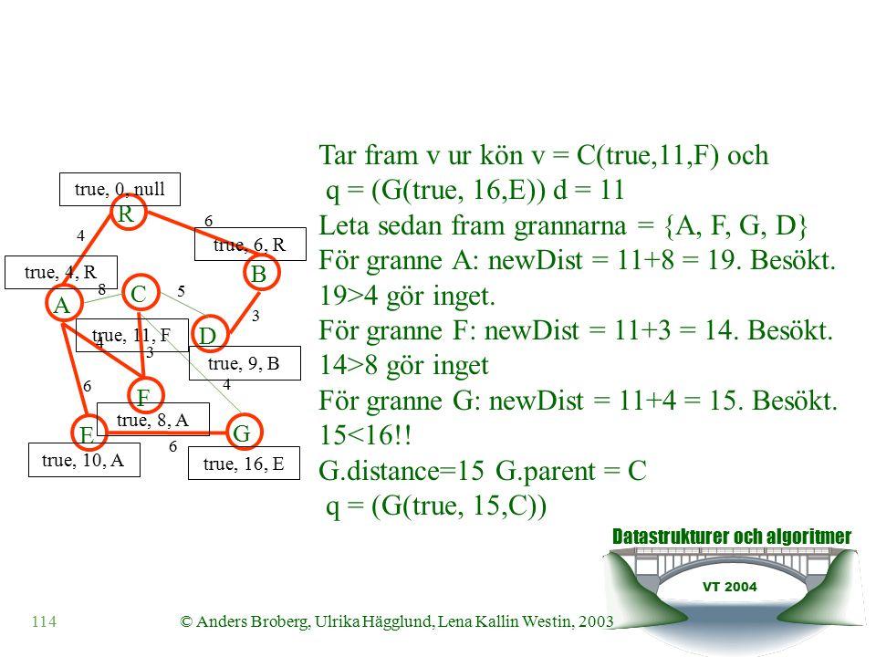 Datastrukturer och algoritmer VT 2004 114© Anders Broberg, Ulrika Hägglund, Lena Kallin Westin, 2003 A R B F C D E G 4 6 8 5 3 4 3 4 6 6 true, 0, null true, 4, R true, 6, R true, 10, A true, 8, A true, 11, F true, 9, B true, 16, E Tar fram v ur kön v = C(true,11,F) och q = (G(true, 16,E)) d = 11 Leta sedan fram grannarna = {A, F, G, D} För granne A: newDist = 11+8 = 19.