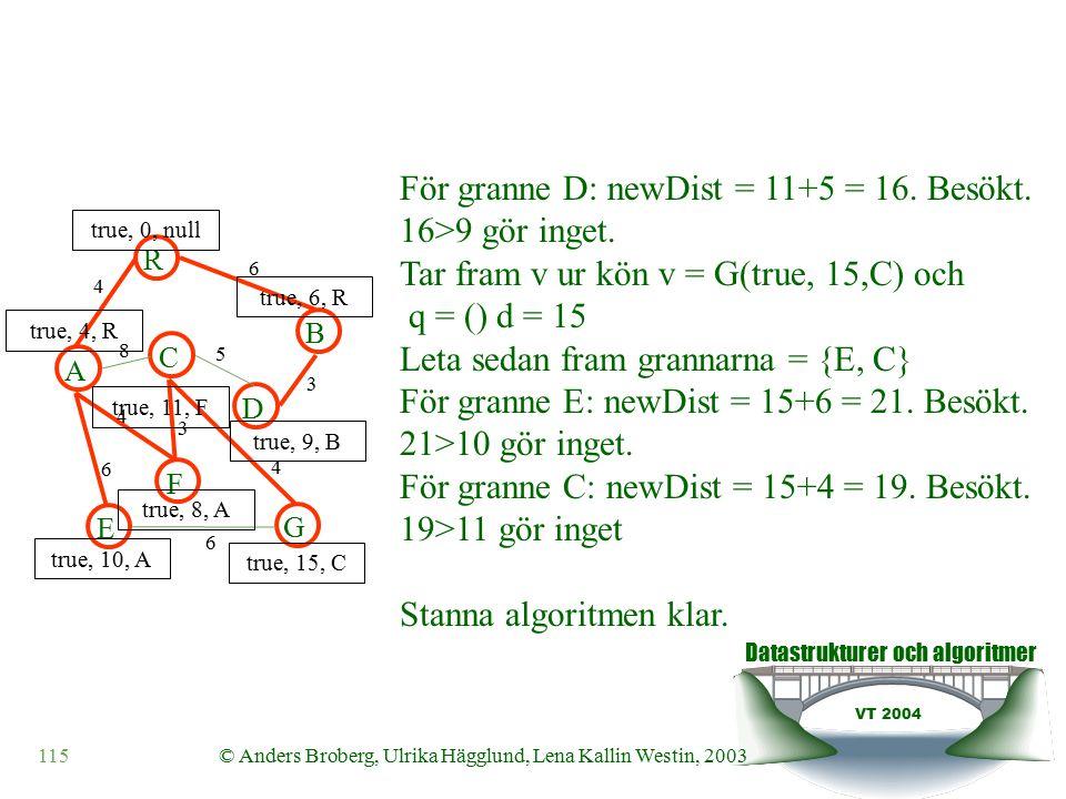 Datastrukturer och algoritmer VT 2004 115© Anders Broberg, Ulrika Hägglund, Lena Kallin Westin, 2003 A R B F C D E G 4 6 8 5 3 4 3 4 6 6 true, 0, null true, 4, R true, 6, R true, 10, A true, 8, A true, 11, F true, 9, B true, 15, C För granne D: newDist = 11+5 = 16.