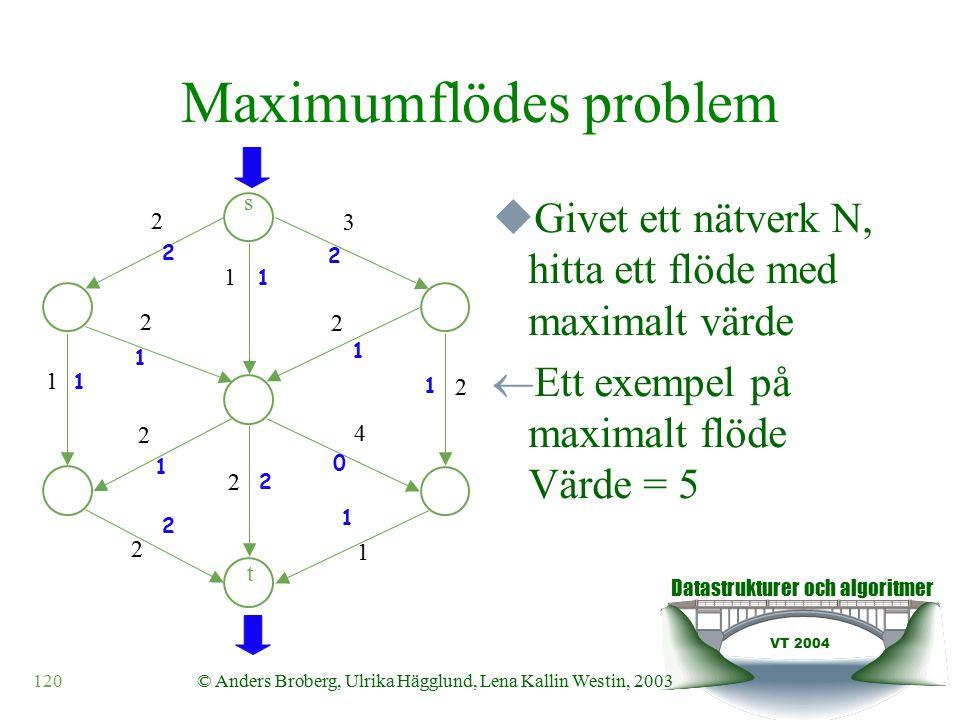 Datastrukturer och algoritmer VT 2004 120© Anders Broberg, Ulrika Hägglund, Lena Kallin Westin, 2003 Maximumflödes problem  Givet ett nätverk N, hitta ett flöde med maximalt värde  Ett exempel på maximalt flöde Värde = 5 s t 2 3 1 2 2 1 2 2 4 2 2 1 2 1 2 1 1 1 2 2 1 0 1 1