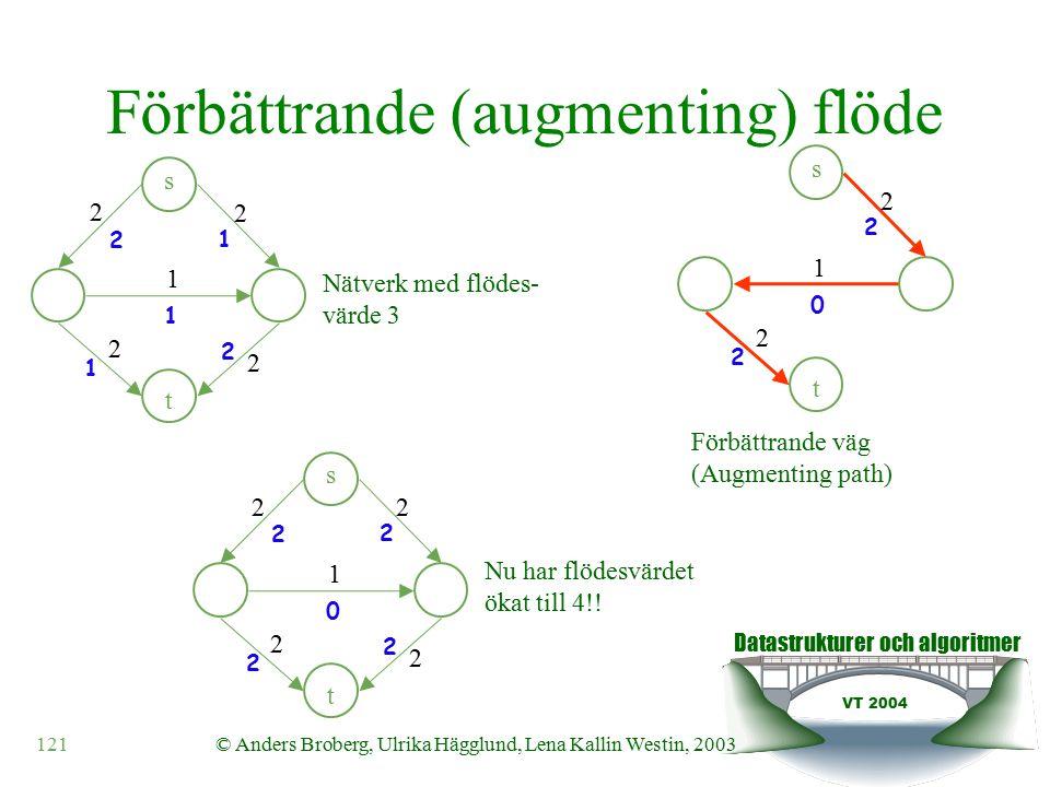 Datastrukturer och algoritmer VT 2004 121© Anders Broberg, Ulrika Hägglund, Lena Kallin Westin, 2003 Förbättrande (augmenting) flöde s t 2 2 2 2 1 2 2 1 1 1 s t 2 2 2 2 2 2 2 2 1 0 s t 2 2 2 2 1 0 Nätverk med flödes- värde 3 Förbättrande väg (Augmenting path) Nu har flödesvärdet ökat till 4!!