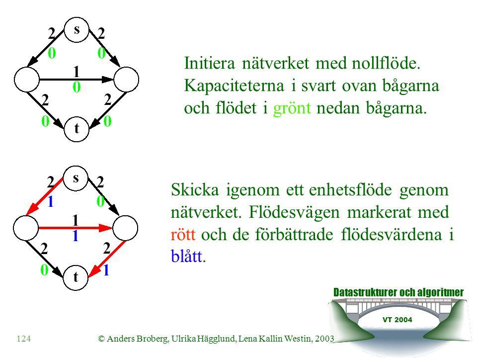 Datastrukturer och algoritmer VT 2004 124© Anders Broberg, Ulrika Hägglund, Lena Kallin Westin, 2003 Initiera nätverket med nollflöde.