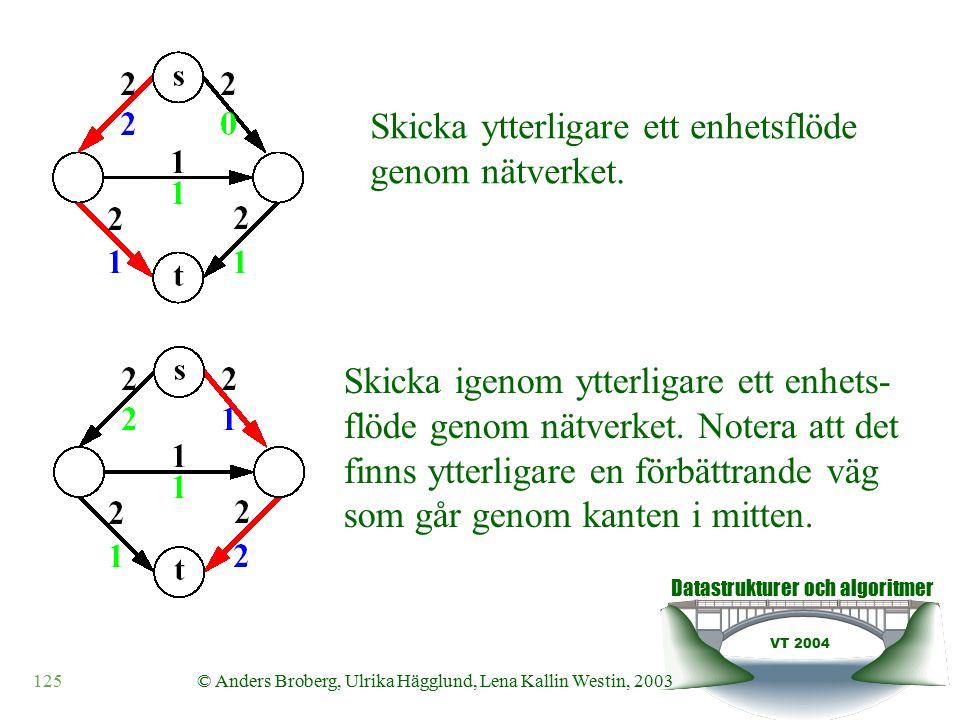 Datastrukturer och algoritmer VT 2004 125© Anders Broberg, Ulrika Hägglund, Lena Kallin Westin, 2003 Skicka ytterligare ett enhetsflöde genom nätverket.